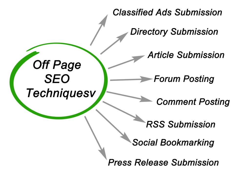 off-page SEO methods